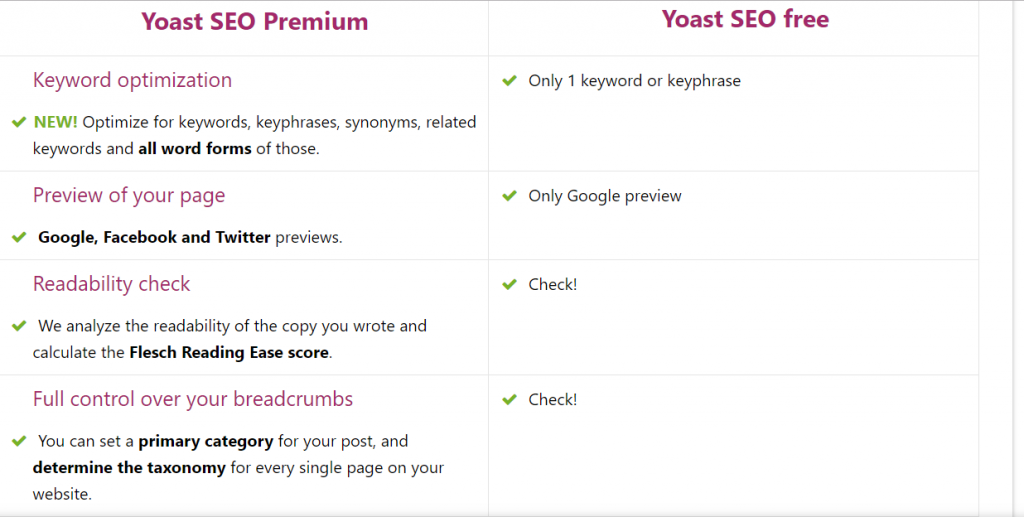 yoast seo plugin 1024x517 - 9 Best Web Search Evaluator Tools any Affiliate Marketer Needs in 2019